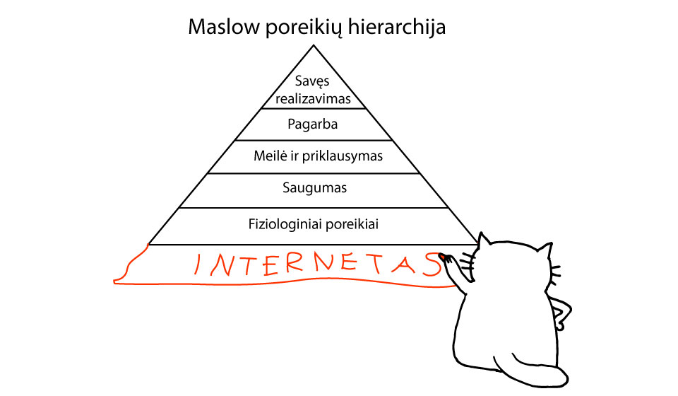 Maslow poreikių piramidė