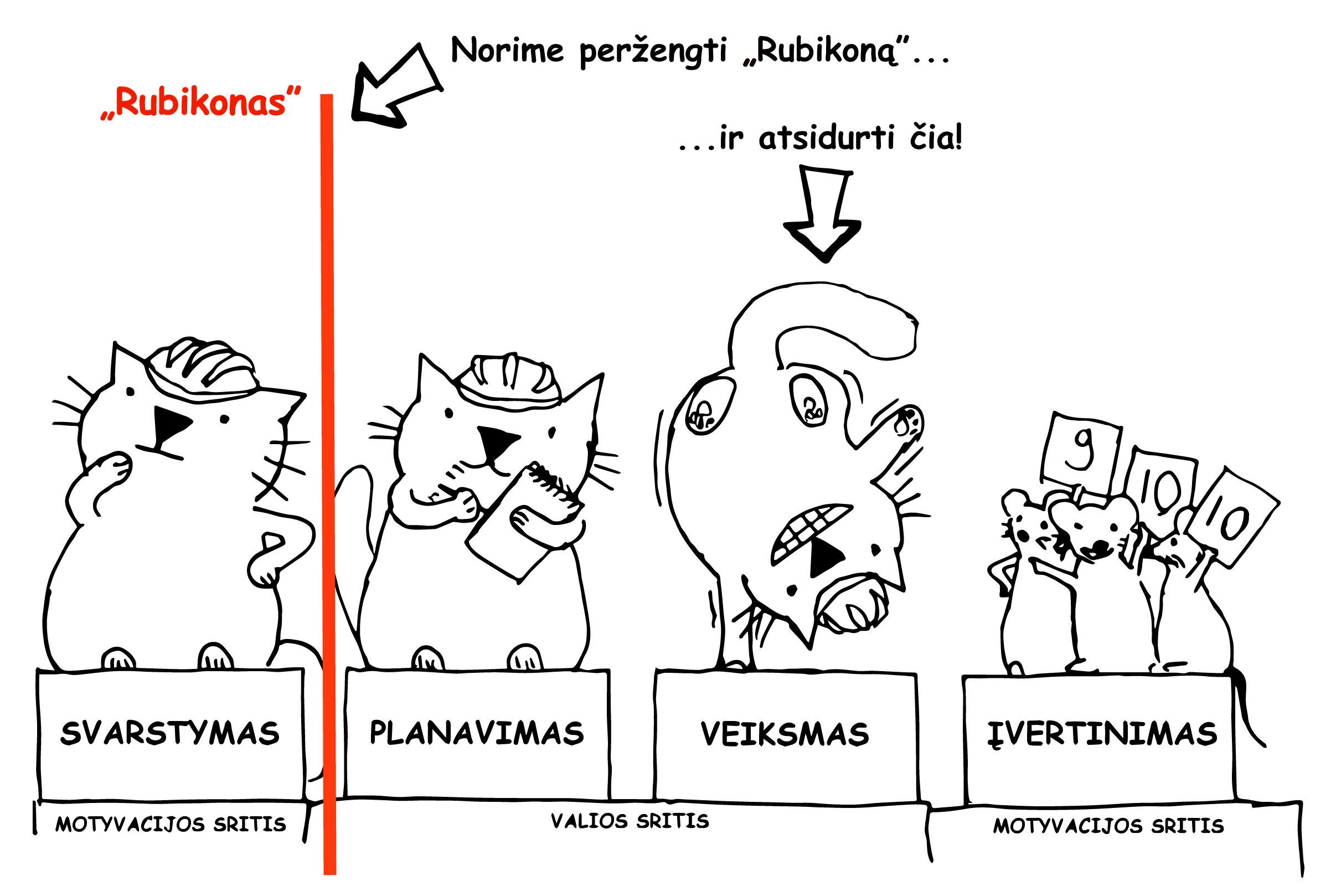 """Nupiešta pagal veiksmo fazių """"Rubikono modelį"""" (H. Heckhausen & Gollwitzer, 1987). Paprastai planavimo fazė yra praleidžiama, jeigu yra galimybė veiksmą atlikti betarpiškai."""
